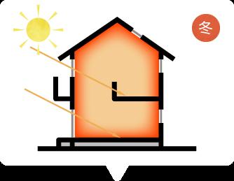パッシブデザインの日射熱利用暖房