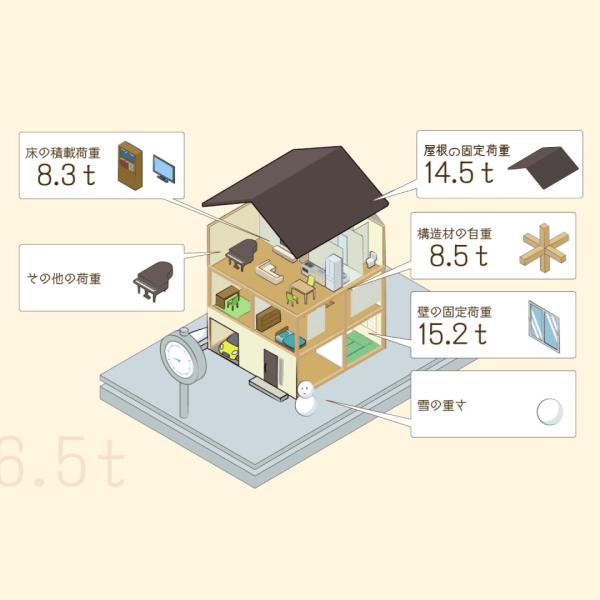 SE構法の構造計算
